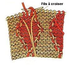 tricot jacquard technique